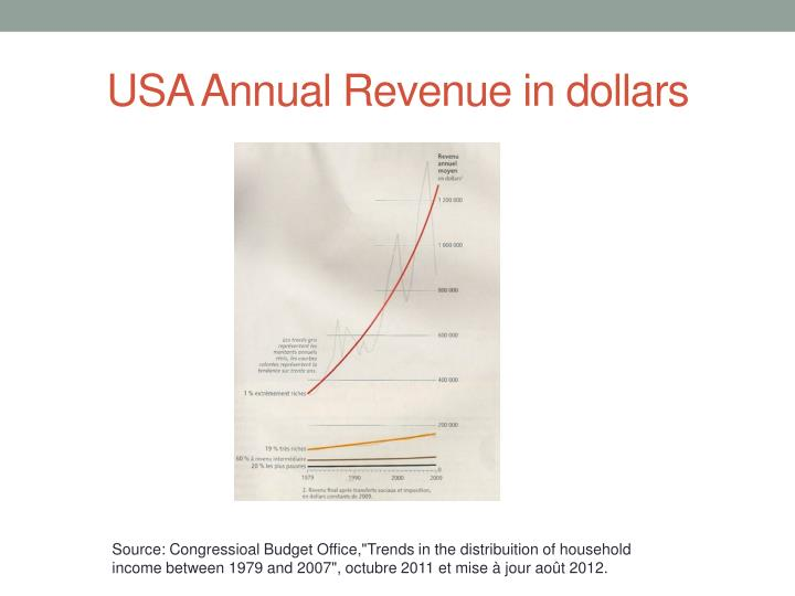 USA Annual Revenue in dollars