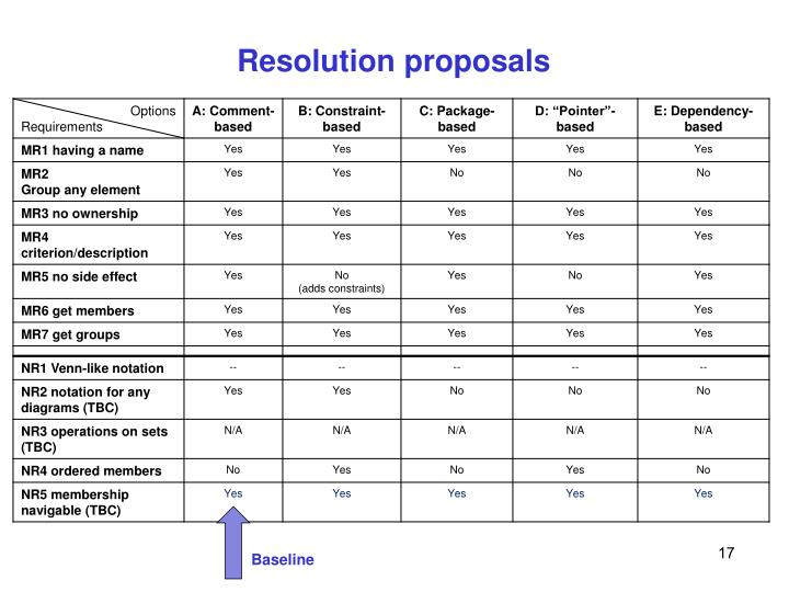 Resolution proposals