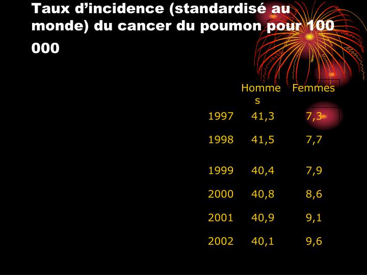 Taux d'incidence (standardisé au monde) du cancer du poumon pour 100 000