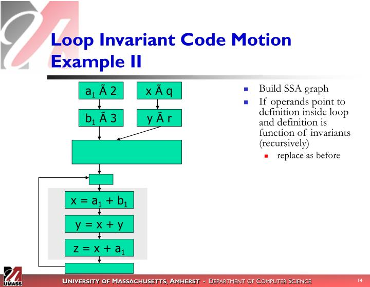 Loop Invariant Code Motion Example II