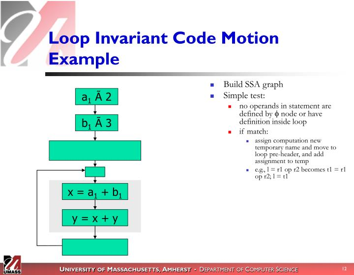 Loop Invariant Code Motion Example