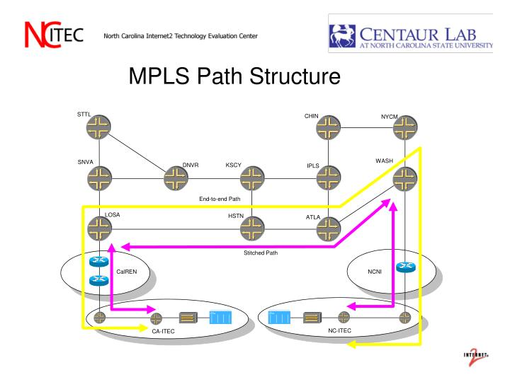 MPLS Path Structure