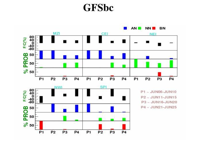 GFSbc