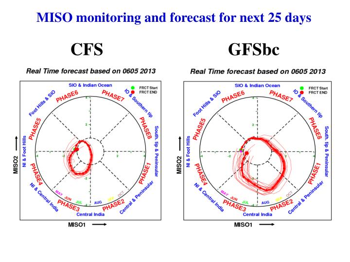 MISO monitoring and forecast for next 25 days