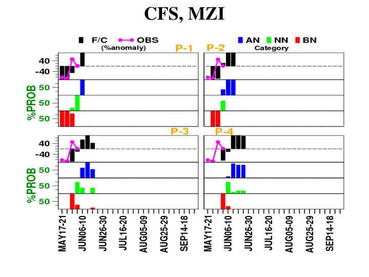 CFS, MZI
