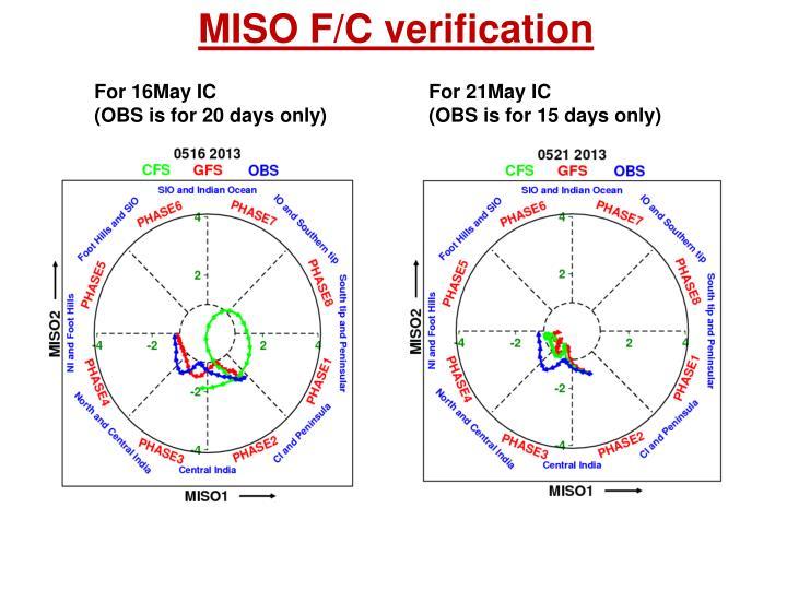 MISO F/C verification
