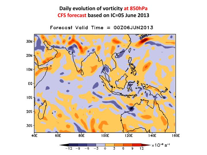 Daily evolution of vorticity
