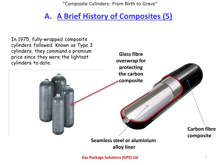 A Brief History of Composites (5)