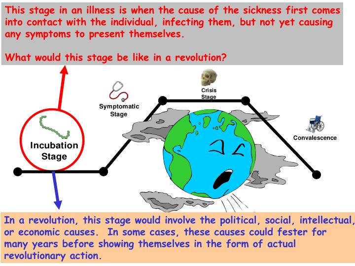 This stage in an illness is when the cause of the sickness first comes
