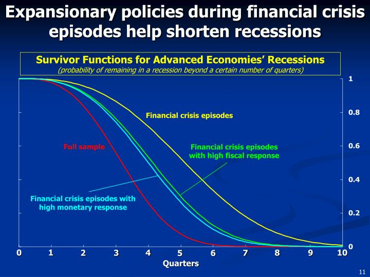 Expansionary policies during financial crisis episodes help shorten recessions