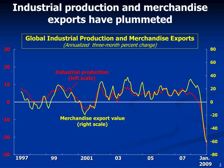 Industrial production and merchandise exports have plummeted