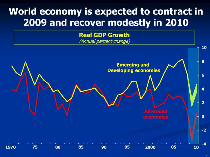 World economy is expected to contract in 2009 and recover modestly in 2010