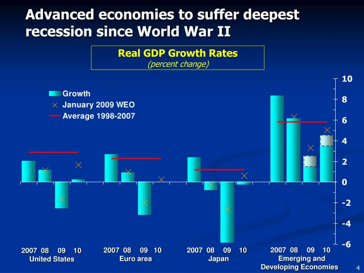 Advanced economies to suffer deepest recession since World War II