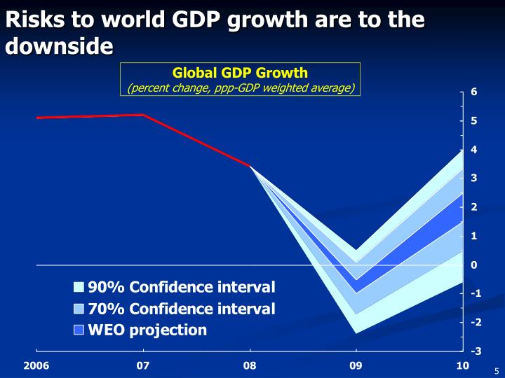Risks to world GDP growth are to the downside