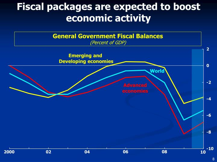 Fiscal packages are expected to boost economic activity