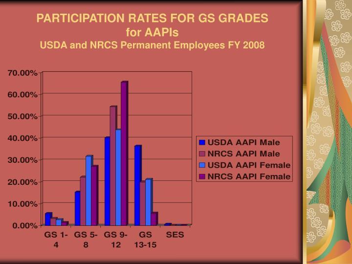 PARTICIPATION RATES FOR GS GRADES
