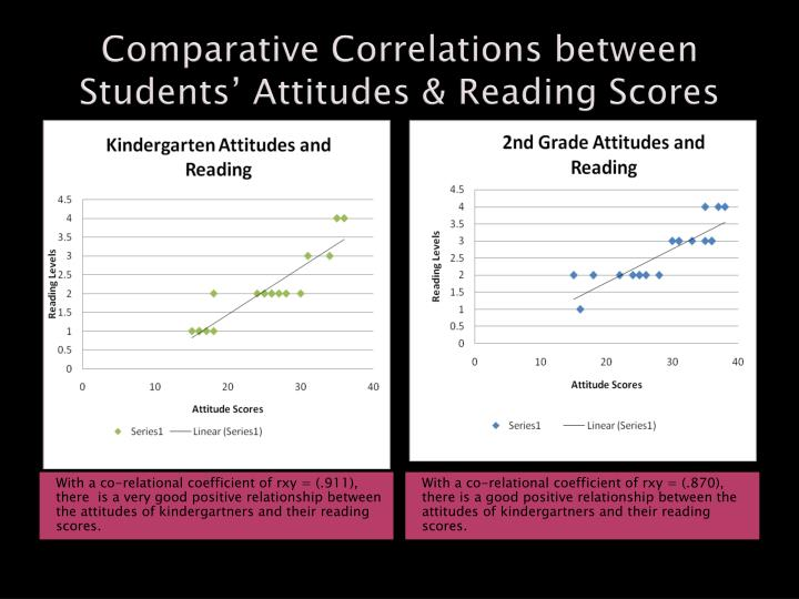Comparative Correlations between Students' Attitudes & Reading Scores