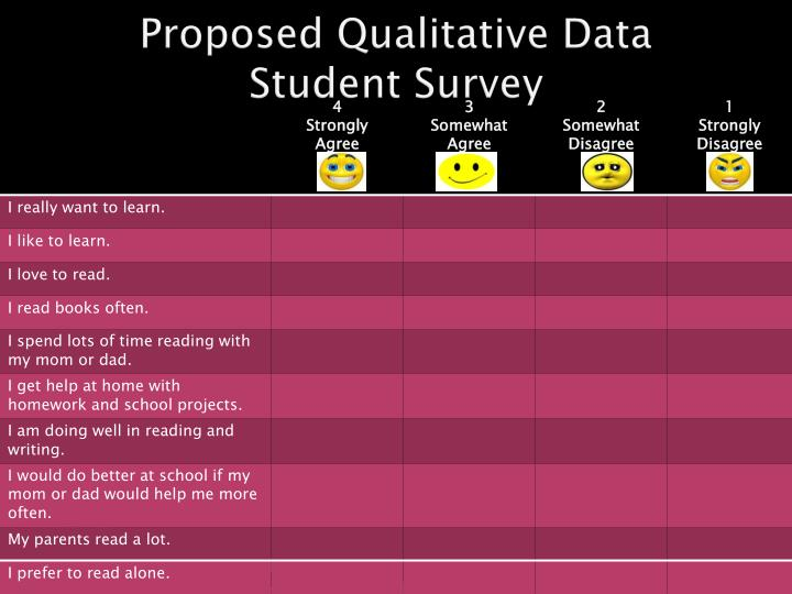 Proposed Qualitative Data