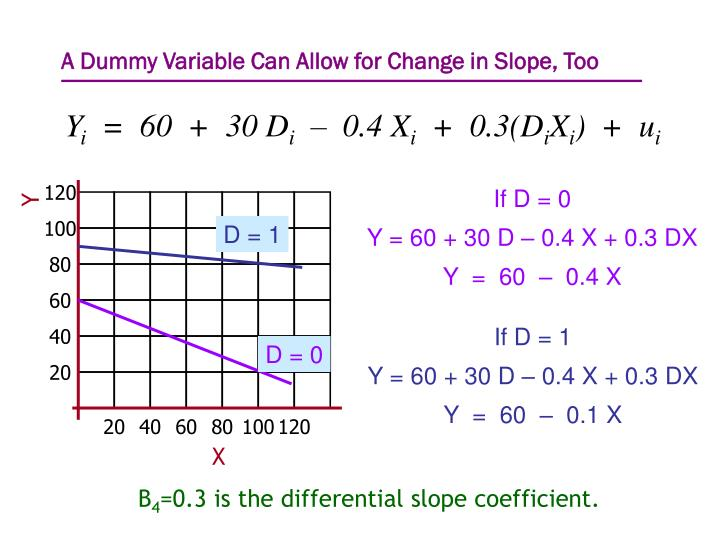 A Dummy Variable Can Allow for Change in Slope, Too