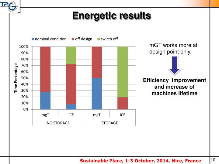 Energetic results