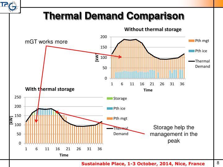 Thermal Demand Comparison