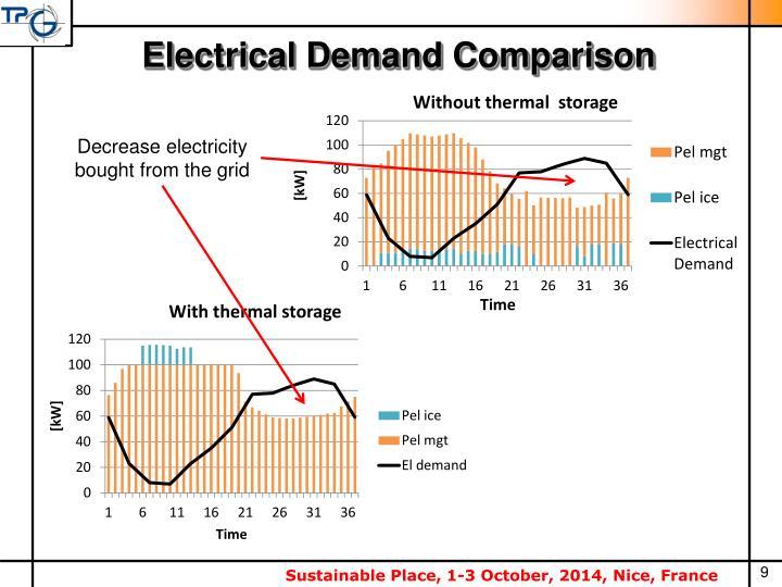 Electrical Demand Comparison