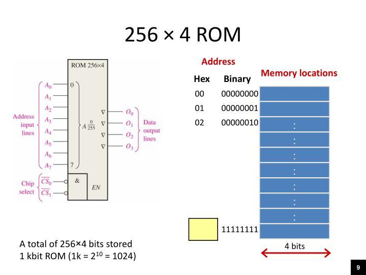 256 × 4 ROM