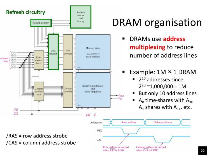 DRAM organisation