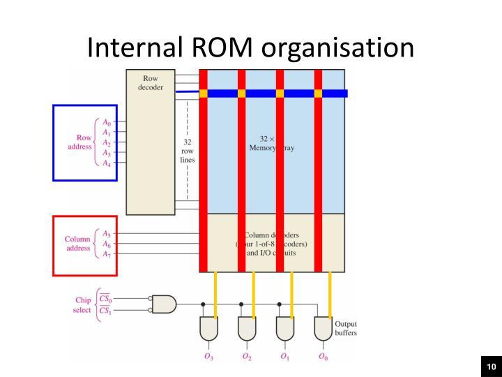 Internal ROM organisation