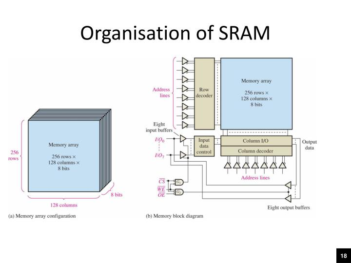 Organisation of SRAM