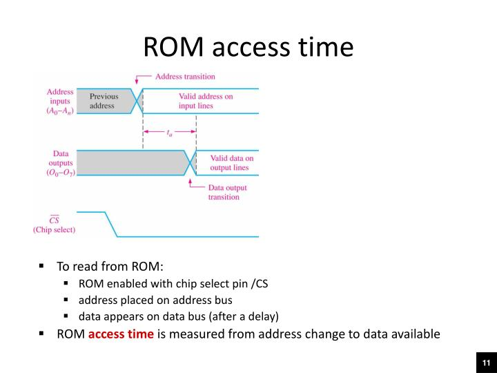 ROM access time