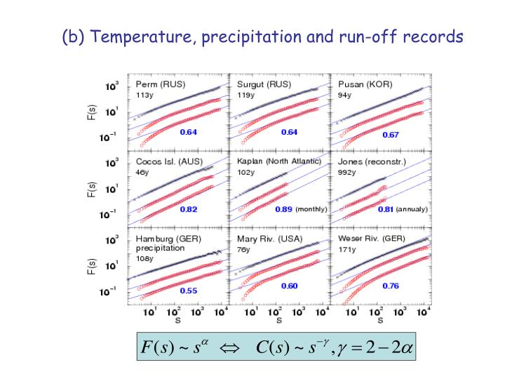 (b) Temperature, precipitation and run-off records