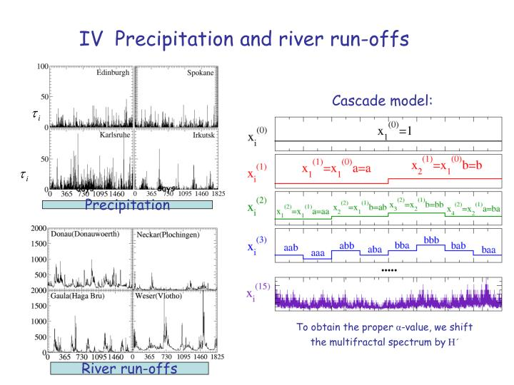 IV  Precipitation and river run-offs