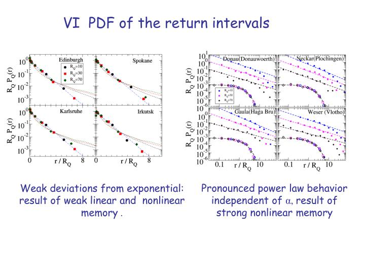 VI  PDF of the return intervals