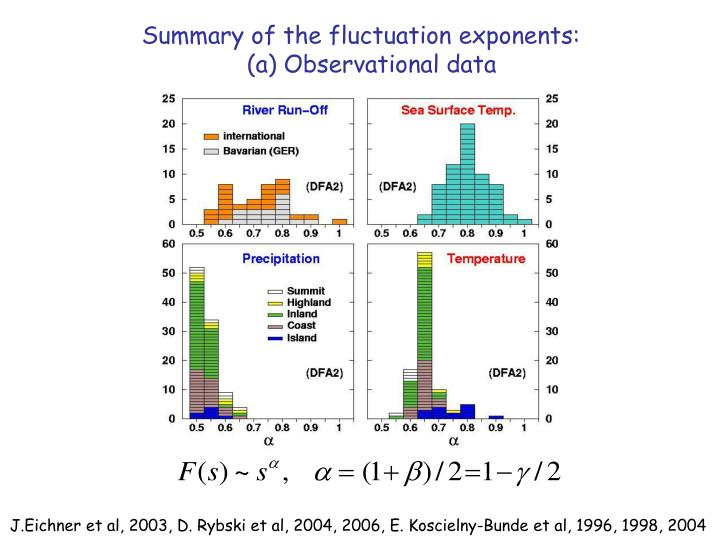 Summary of the fluctuation exponents: