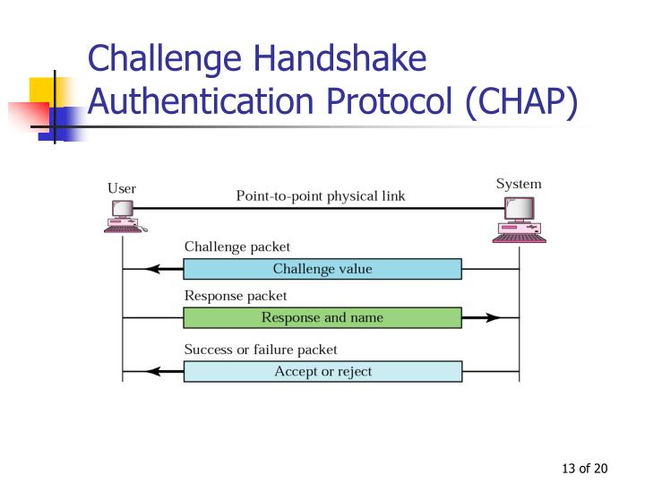 Challenge Handshake Authentication Protocol (CHAP)