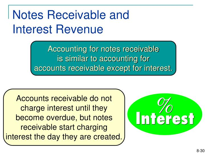 Notes Receivable and