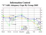 information control y arl adequacy gaps by group 2005