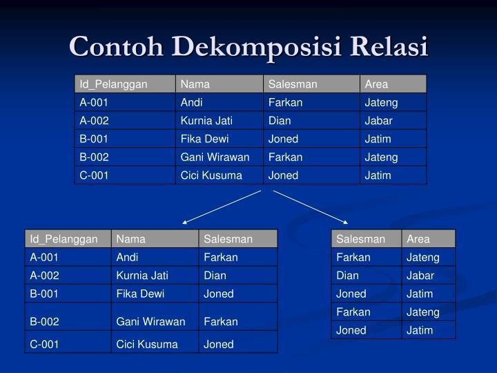 Contoh Dekomposisi Relasi
