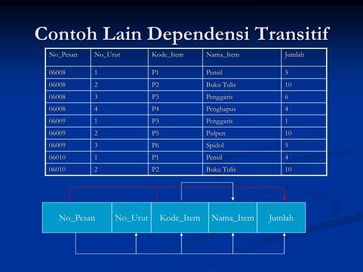 Contoh Lain Dependensi Transitif