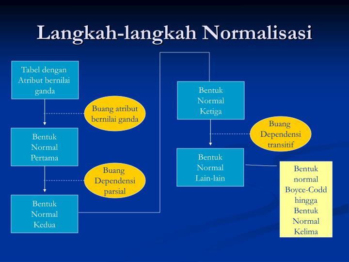 Langkah langkah normalisasi