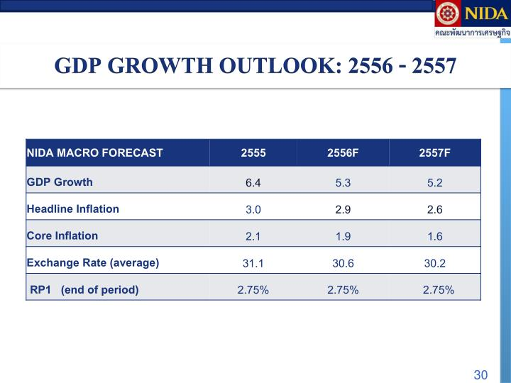 GDP GROWTH OUTLOOK: 2556 - 2557