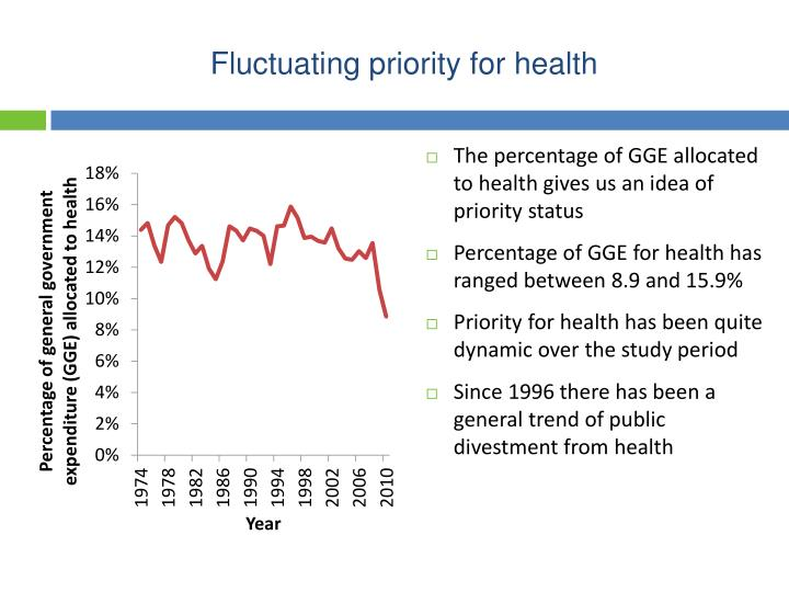 Fluctuating priority for health