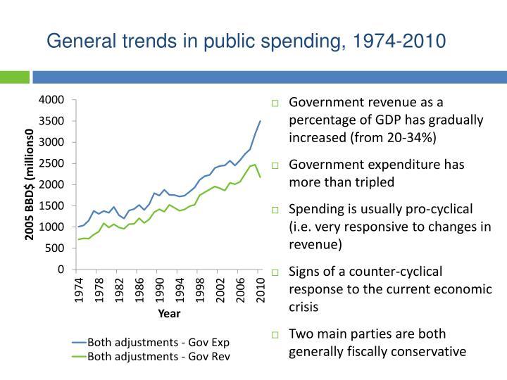 General trends in public spending, 1974-2010