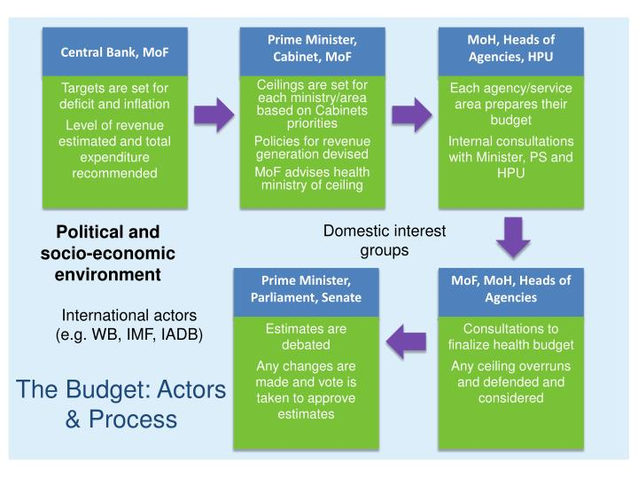 The Budget: Actors & Process