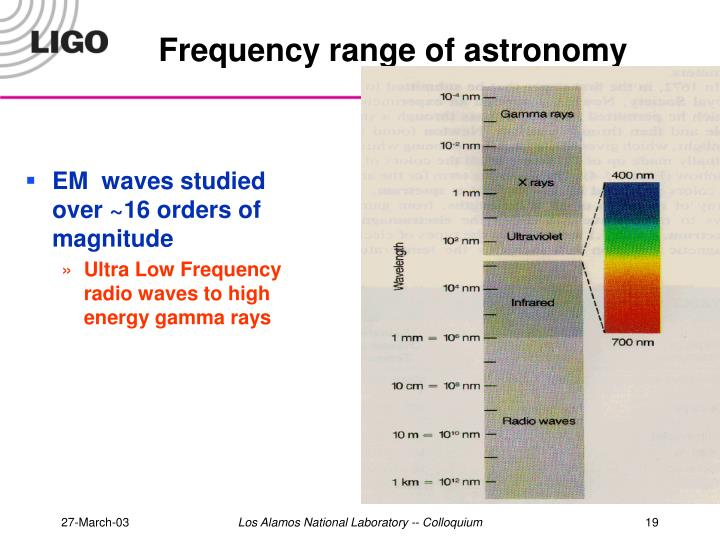 Frequency range of astronomy