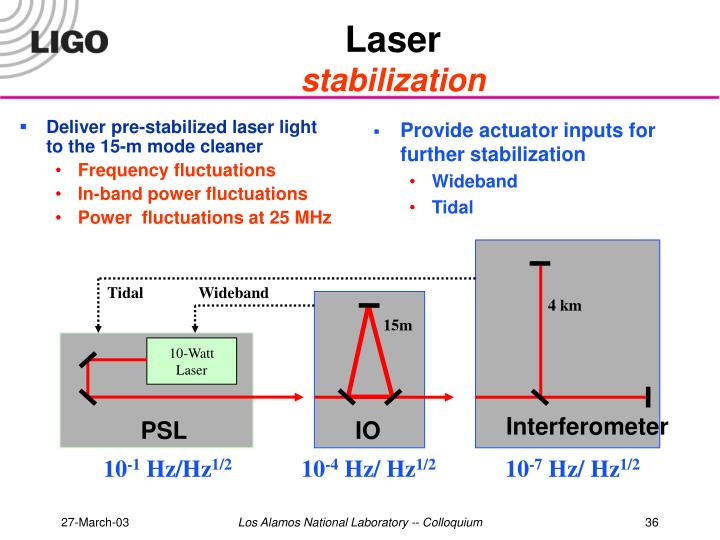 Deliver pre-stabilized laser light to the 15-m mode cleaner