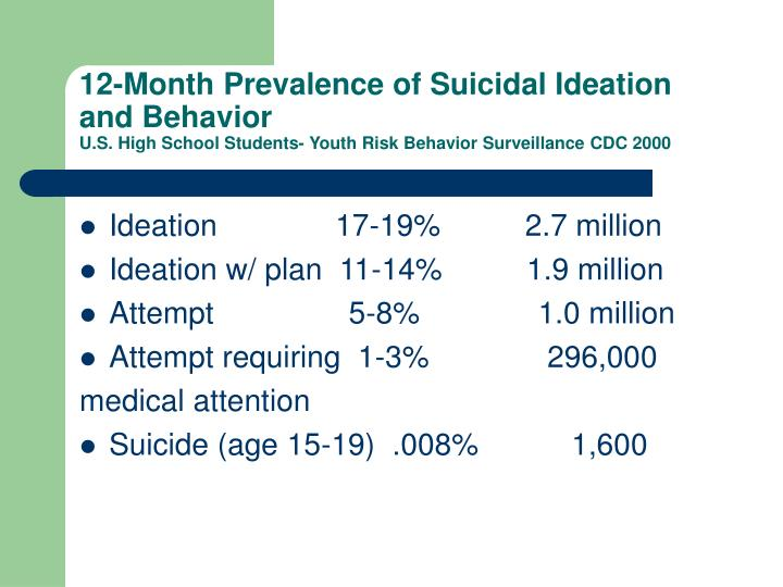 12-Month Prevalence of Suicidal Ideation and Behavior
