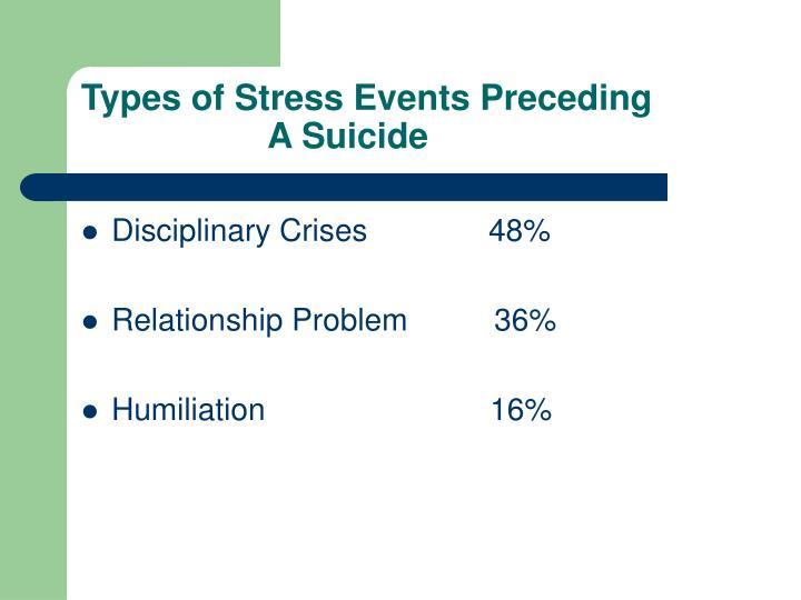 Types of Stress Events Preceding