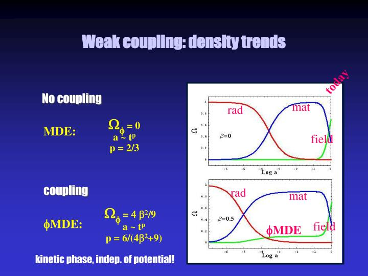 Weak coupling: density trends